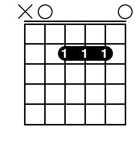 Open A Major chord