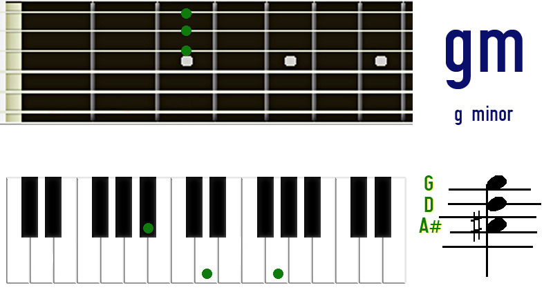 g minor triad