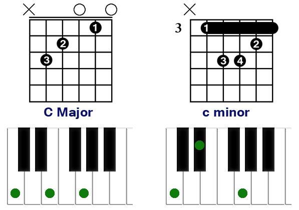 major minor chord change