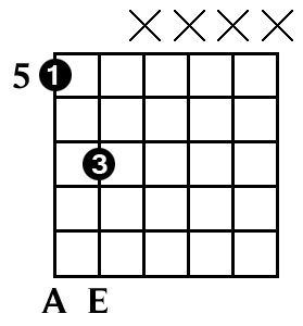 A5 power chord on guitar