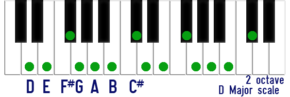 2 octave scale