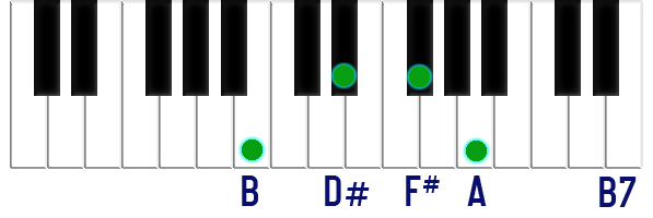 B7 on piano keyboard