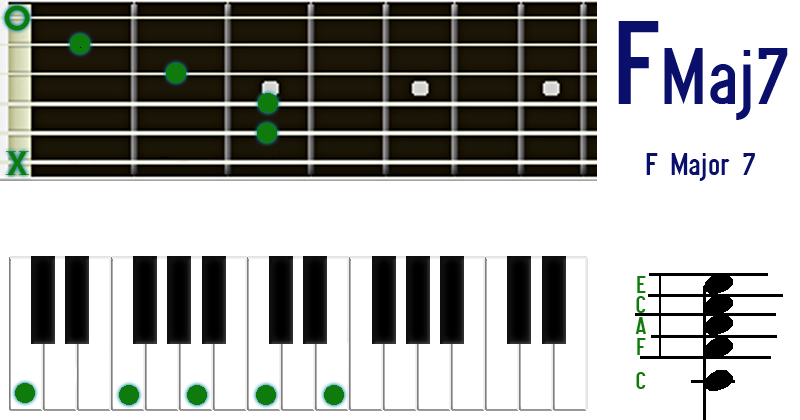 F Maj 7 chord