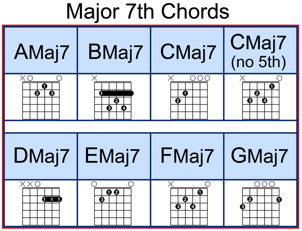 Cmaj7 Chord On Guitar Choice Image Basic Guitar Chords Finger