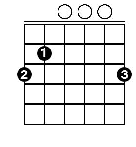 G Major chord guitar