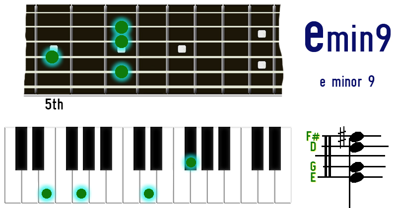 E Minor Piano Chords Image Collections Chord Guitar Finger Position