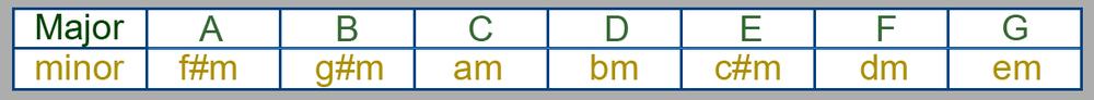 relative minor chord chart