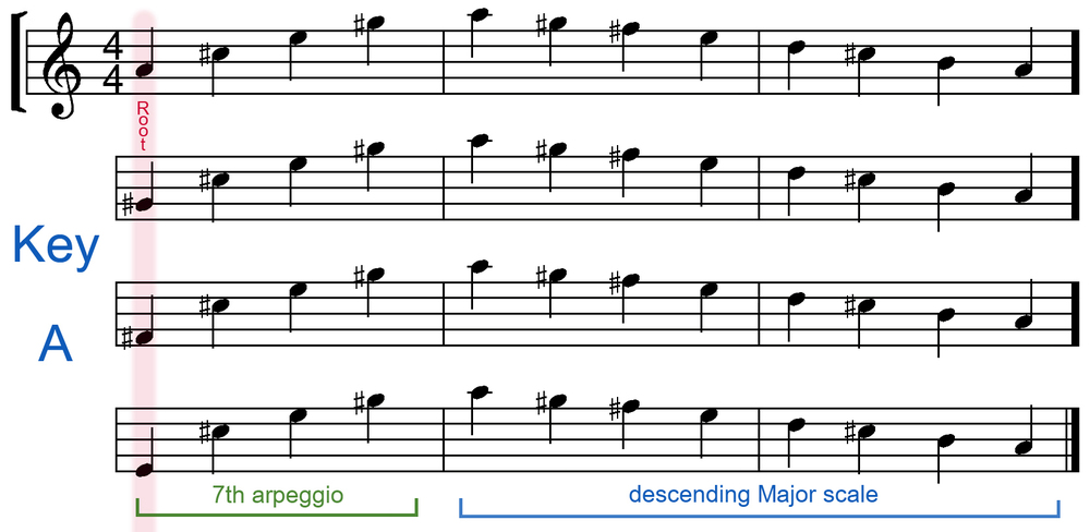 arpeggio and scale