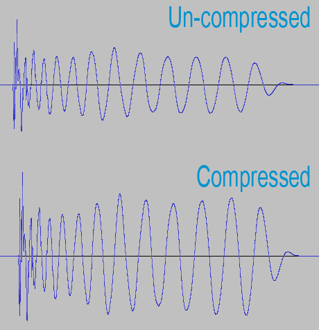 compressed and uncompressed signal