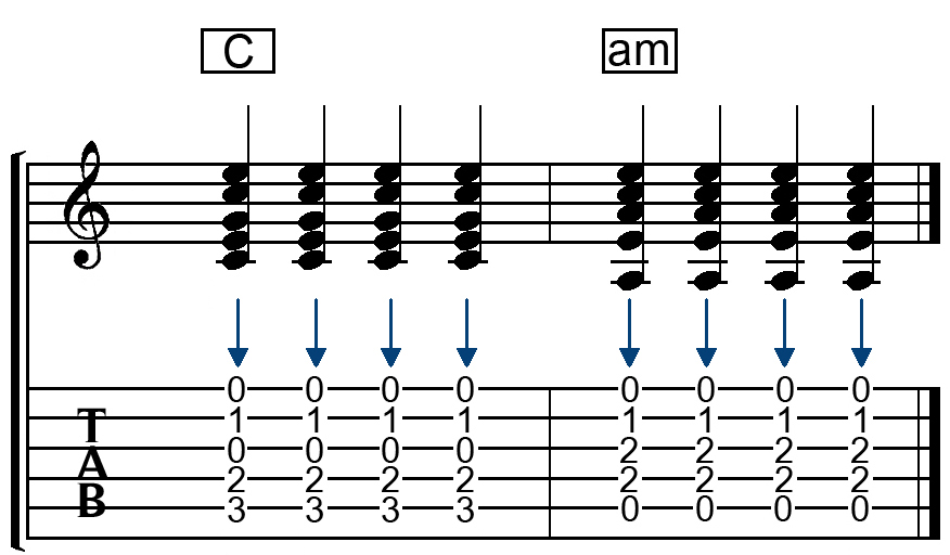 easy guitar chord change