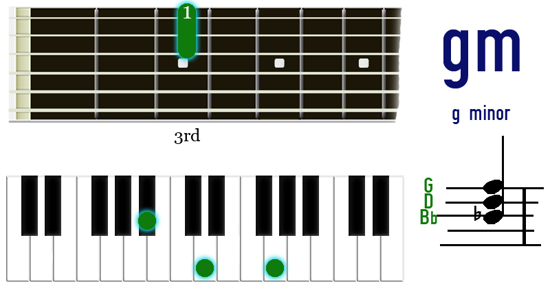 g minor chord on piano and guitar