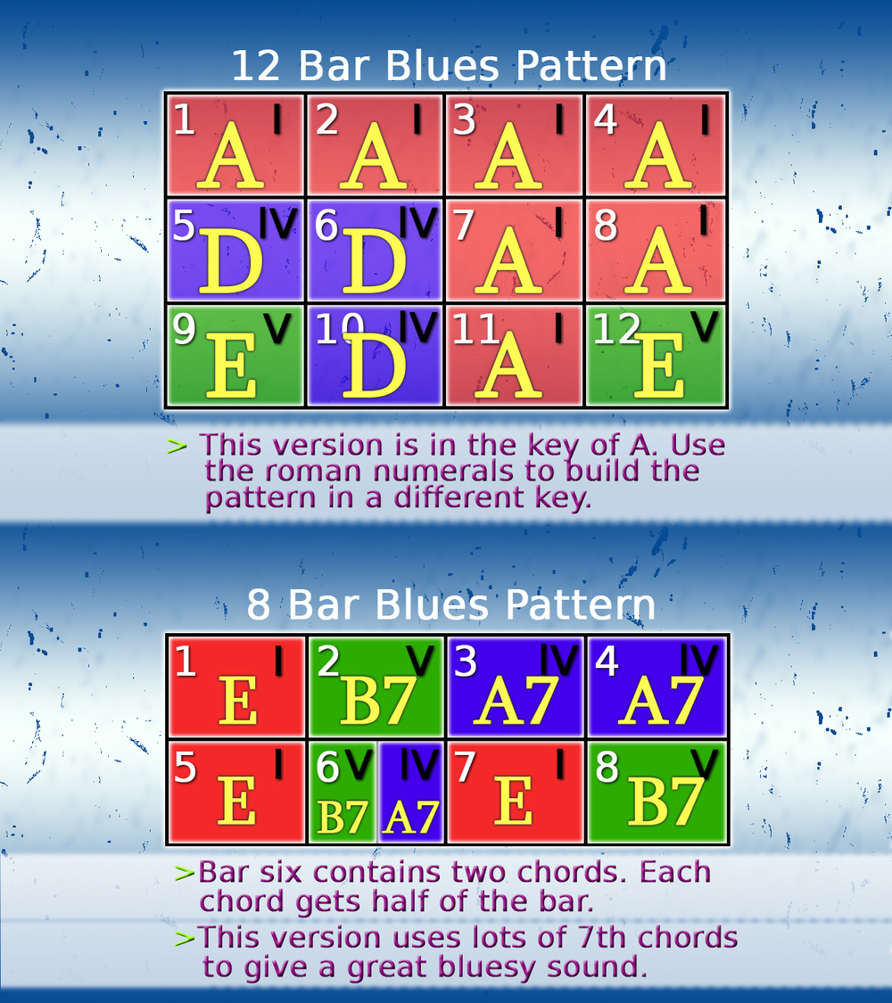 learn blues patterns