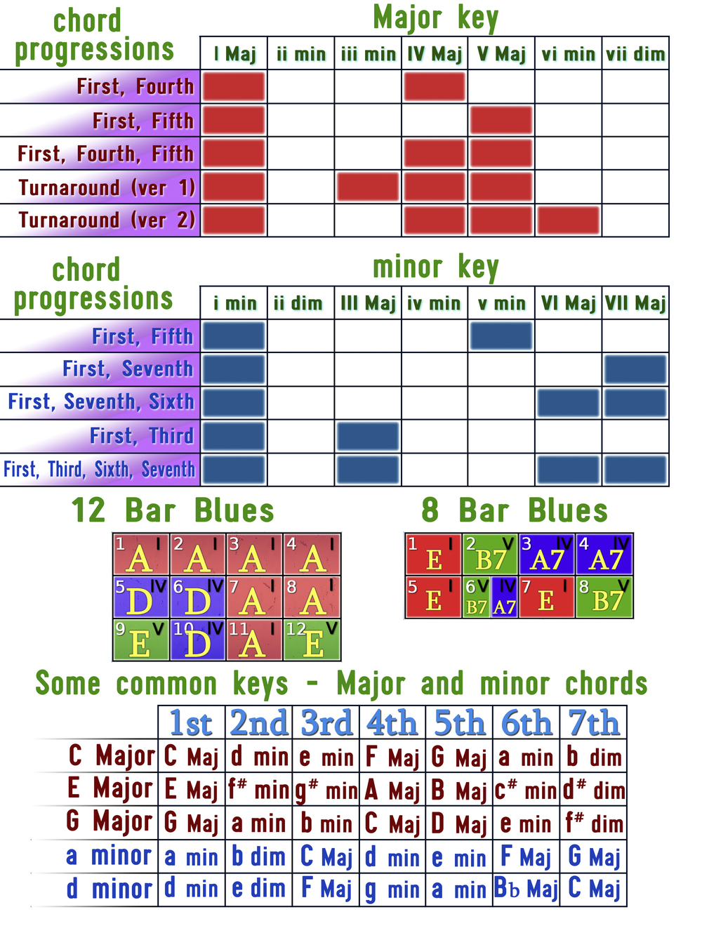 chart of common chord progressions