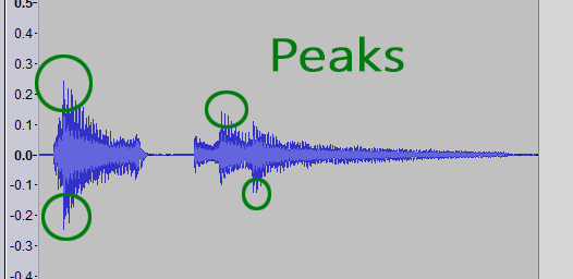 Audio signal with peaks