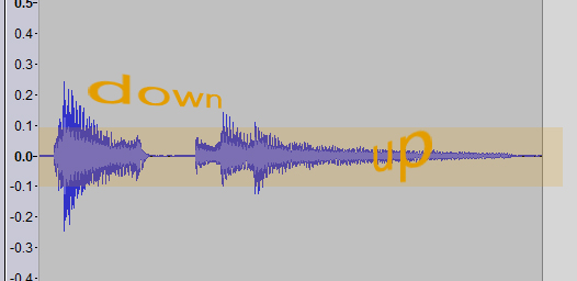 high and low parts of audio signal