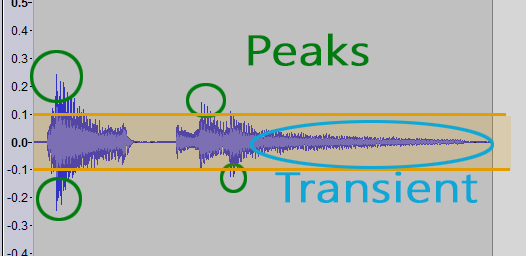 peaks and transient in audio signal