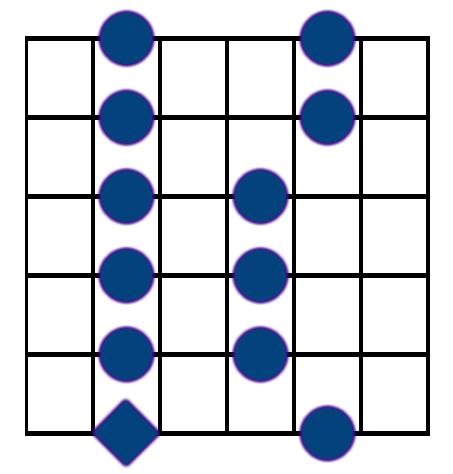 box shape pentatonic scale