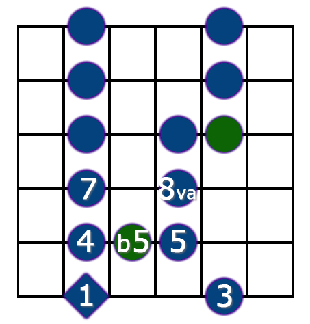 blues pentatonic scale