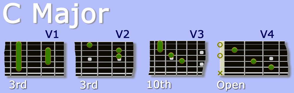 C Major guitar chord variations