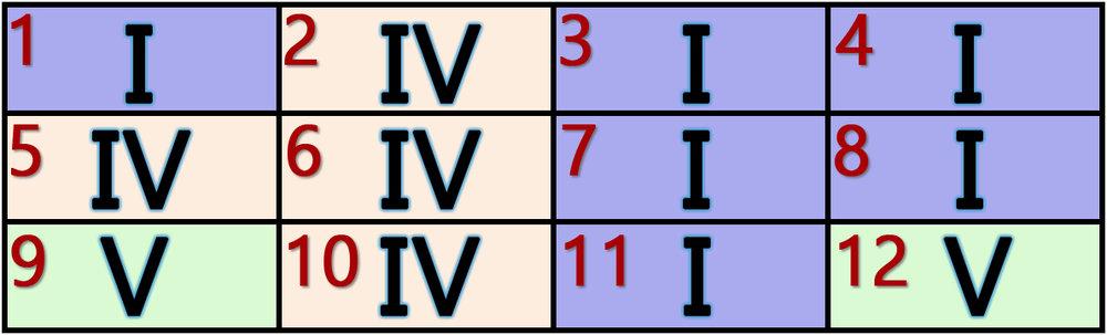 alternate 12 bar blues pattern