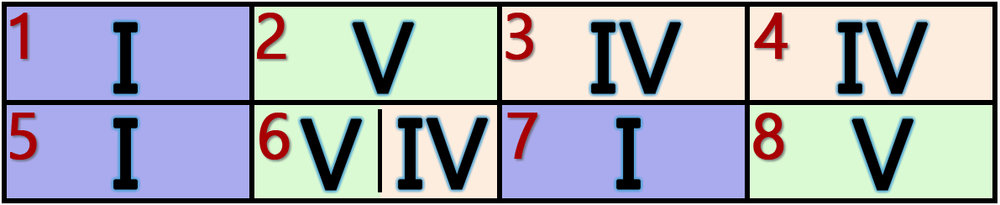 standard 8 bar blues pattern