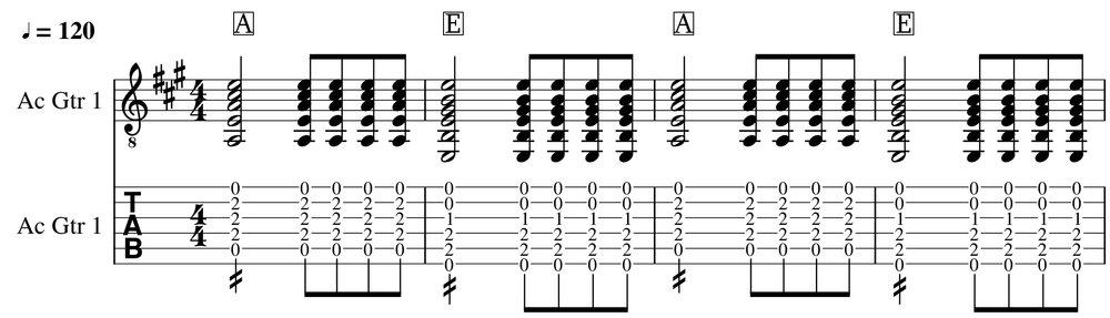 Basic guitar rhythm