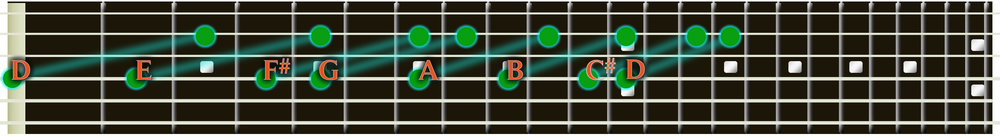 D Major scale in octaves on guitar