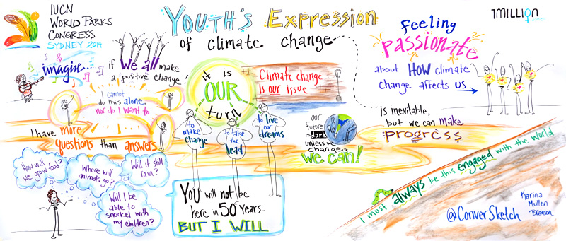 Live capture of artistic expressions of climate change by young women ages 12-19 presented at the World Parks Congress (8'x4')