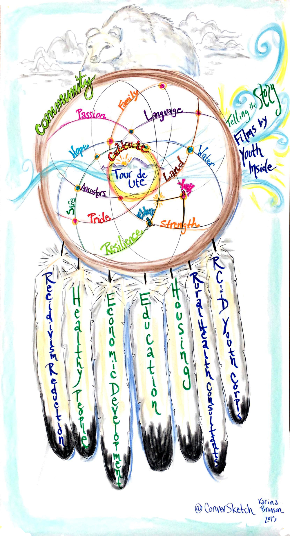 A synthesis graphic done during the two day retreat.