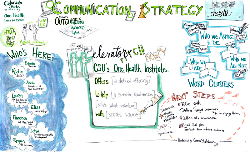 Here's a snapshot from a graphic recording at a workshop with CSU's One Health Institute as the team worked with the talented folks at New City to develop a rockin' communication strategy moving forward. People, Animals, Planet. Heck yeah.