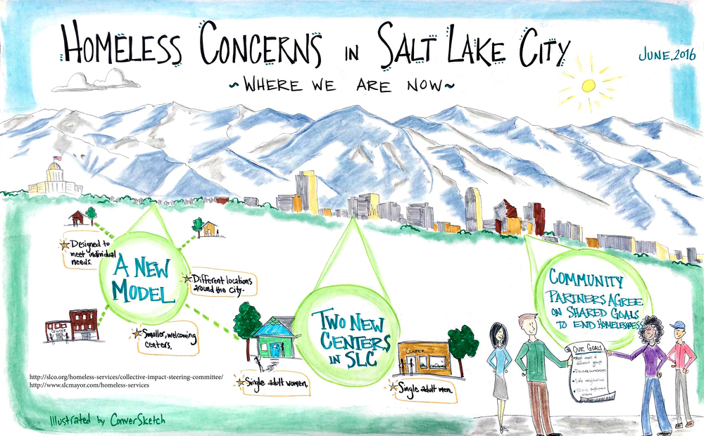 Next week I'm headed to Salt Lake City to help them create a visual  summary map  of what they've been hearing in 1 1/2 years of outreach around ending homelessness in SLC. This drawing is something they can use to help the group is build on what the City has heard from the community, rather than repeating what they know already.
