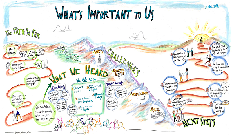 The City and County of Salt Lake, Utah have been working for over a year to better understand and respond to the needs of homeless individuals. Through outreach and collaborative governance, new resource centers will be available to help people move beyond homelessness. Here's a Strategic Illustration of their process and ideas moving forward.