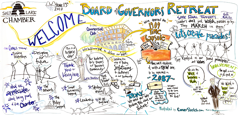 Back at it again in Salt Lake! Yesterday I was graphic recording for the SLC Chamber of Commerce Board of Governors Annual Retreat. Here's a snapshot of their meeting – including the placement of a time capsule!