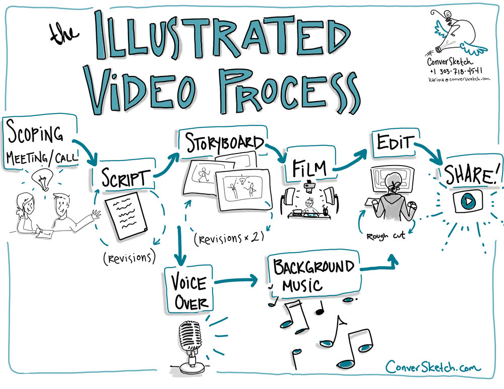 ConverSketch Illustrated Video Process.jpg