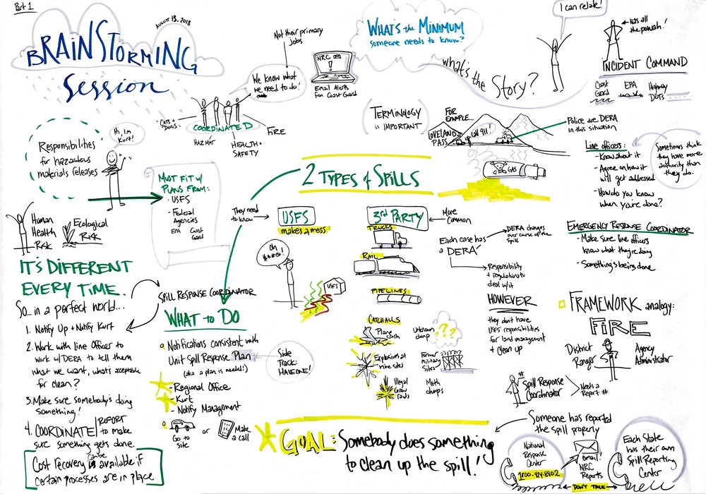 Turning Dull Trainings into Delightful Drawings:  The US Forest Service has to deal with a lot of challenging situations; if you live in the Western US, you probably know about the prolific wildfires this year. But did you also know the USFS is responsible for hazardous waste spills and clean up? I'm working to help explain the complexity of Spill Response Coordinators and how they work with other agencies when things get leaky. Here's a chart from the initial brainstorming session I facilitated.