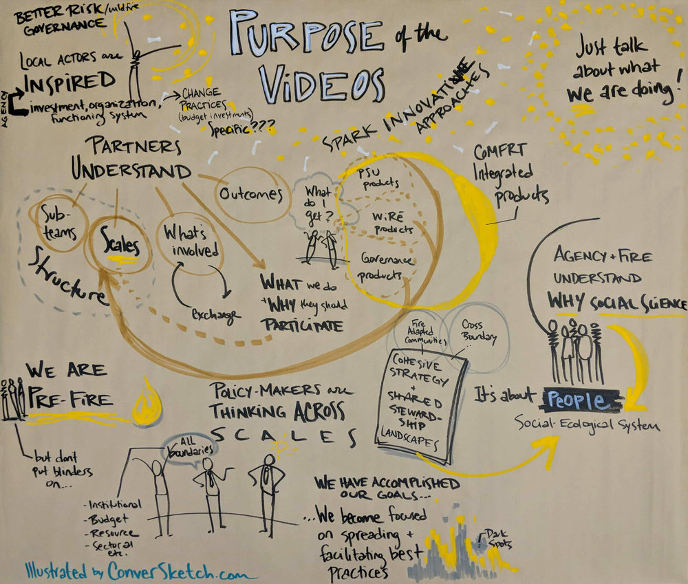 Salt Lake City: Graphic facilitating a retreat for a team of researchers for a new series of illustrated videos. We did a scoping retreat to brainstorm and refine ideas for the stories we'll translate into their videos in the coming months.