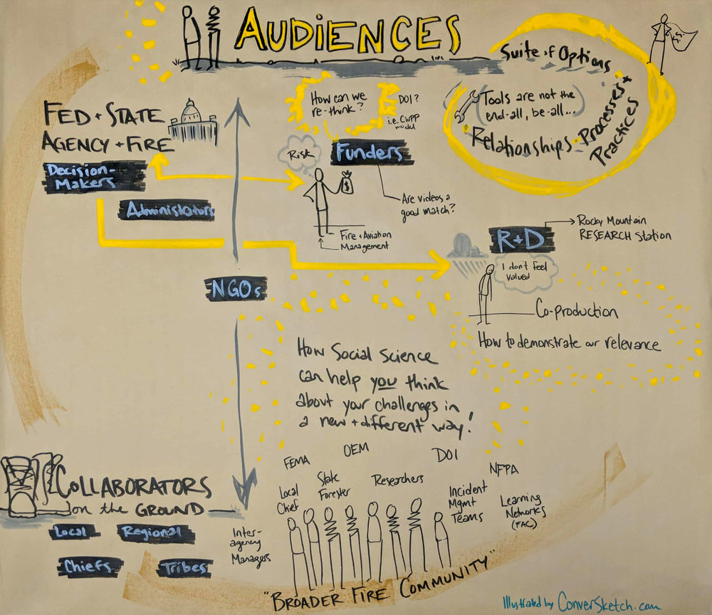 Graphic facilitation of discussion on potential audiences for an upcoming video series on social science, wildfire planning, and mapping tools for the US Forest Service Rocky Mountain Research Station. | 2018