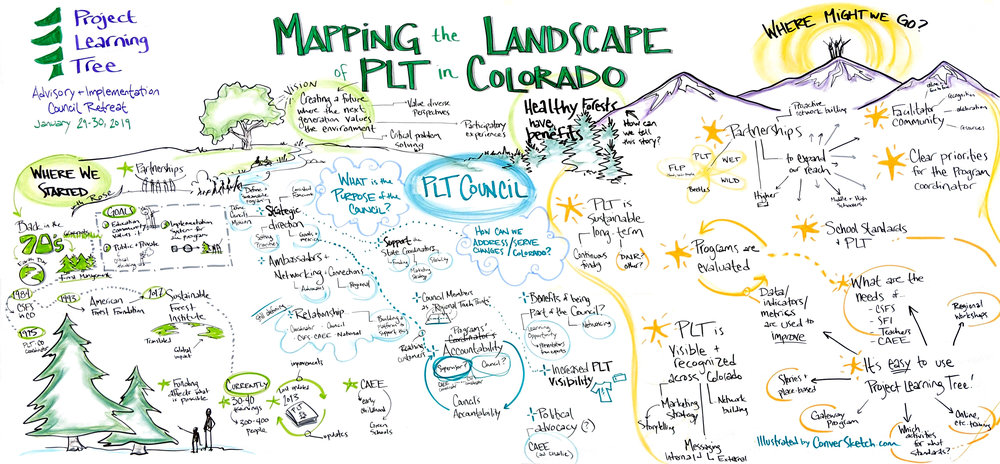 project-learning-tree-colorado-landscape-graphic-facilitation