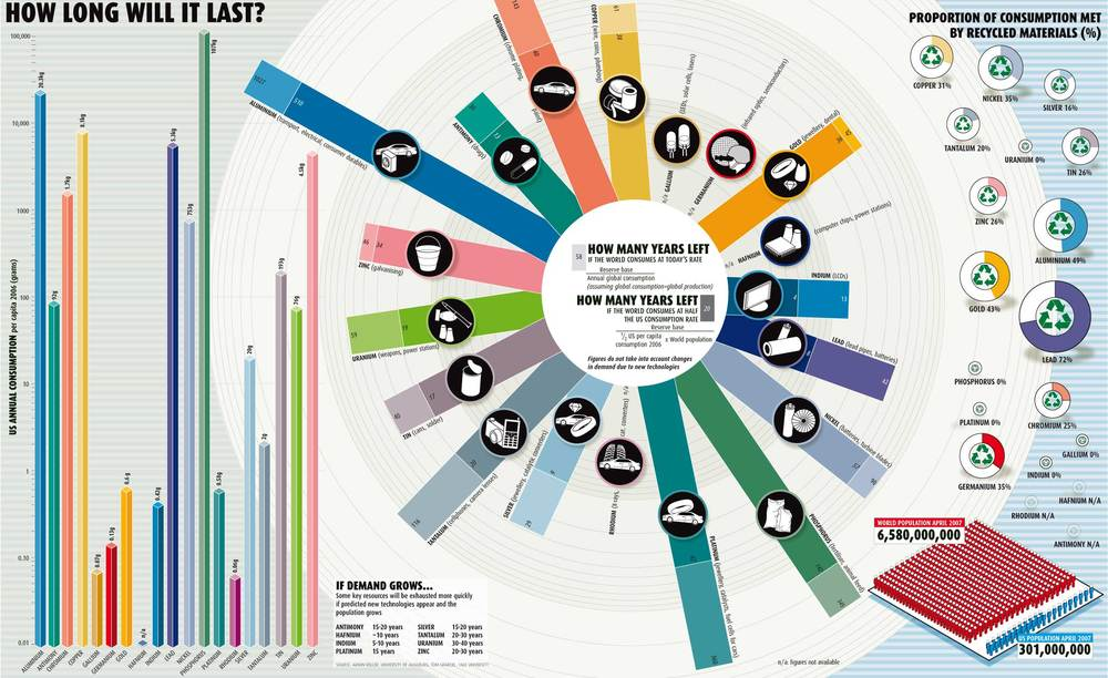 Infographic by Armin Reller of the University of Augsburg and Tom Graedel of Yale University.   This environmental infographic shows consumption levels of various materials and relative timelines until we run out of them. It also shows the impact of American consumption, in particular, and makes the point by showing the even worse spot we'd be in if the world's per capita consumption rate was at the American rate of consumption.
