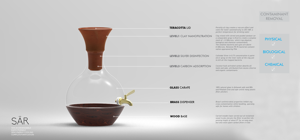 A water purifier that gives only the purest water with a pleasant earthy taste is a true testament to nature and its resources, using terracotta clay as a filtering element, silver as disinfectant, and coconut husk derivative activated carbon as adsorbent. A receptacle of hand-blown glass keeps water fresh, and the brass tap adds luxury and sanitation by using its natural antimicrobial properties. Seated on a recycled wooden base/box tree trunks that stores spare carbon cartridges and acts as a pedestal for convenient water dispensing.  All these applications were inspired and applied from the ancient wisdom in the Indian science journals of the Ayurveda towards a holistic way of living.
