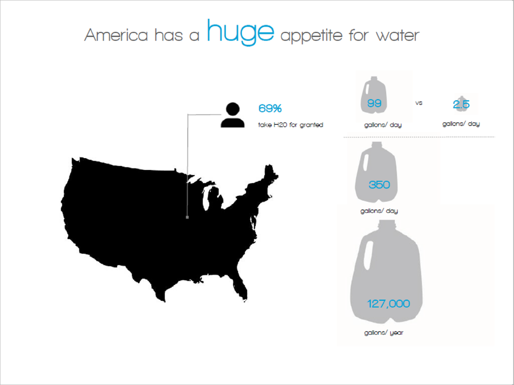 A universal problem of water is looked into and a question is asked: How does America consume water?
