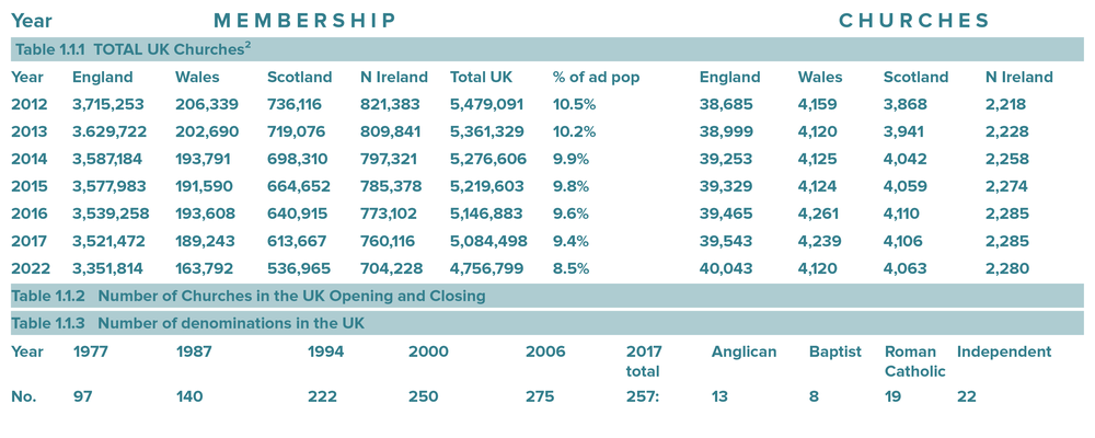Figure 1.2.2: Church membership by proportion, 2008 and 2020