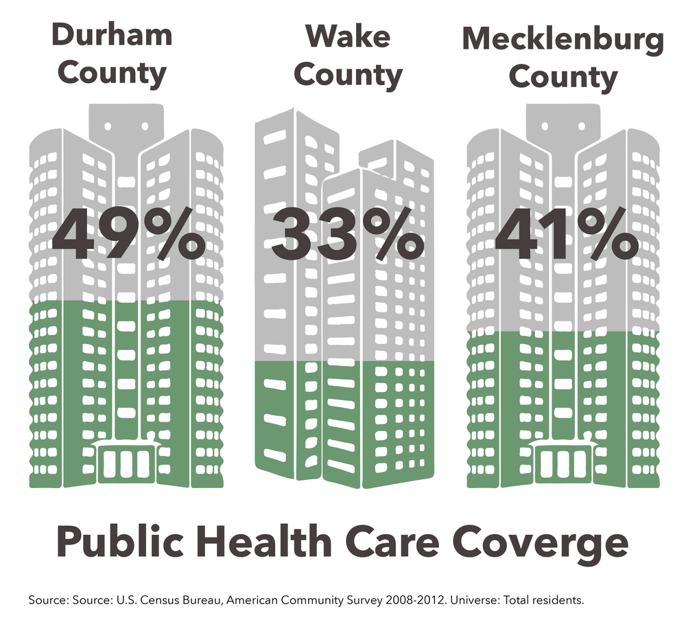 Public health insurance includes a range of programs: Medicare, Medicaid, CHIP, other state-specific plans, Department of Veterans Affairs and Indian Health Service plans all fall under this category. In Durham County, 48% of the population of distressed census tracts is covered by public health insurance. Of those with health insurance, 61% are covered by public health insurance. For WAKE COUNTY'S DISTRESSED CENSUS TRACTS THEY ARE 33% AND 42%, RESPECTIVELY, and in MECKLENBURG COUNTY'S DISTRESSED CENSUS TRACTS THOSE SAME FIGURES ARE 41% AND 55%.