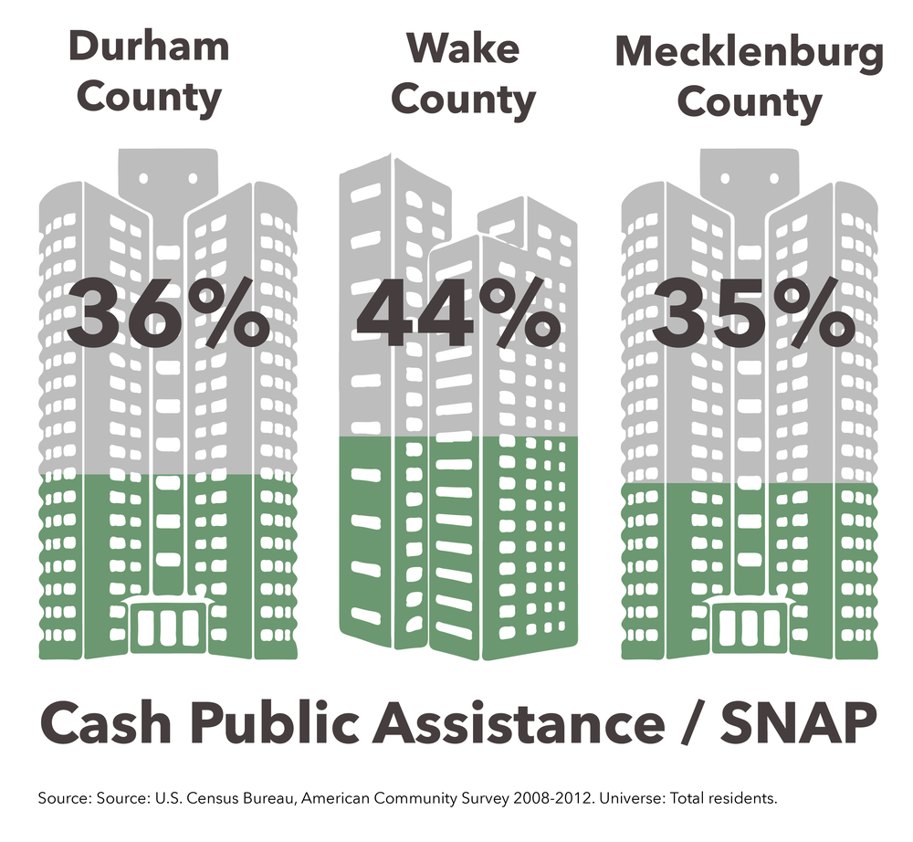 A similar picture emerges when looking at individuals that received cash public assistance or SNAP. Public Assistance includes the Temporary Assistance to Needy Families program and General Assistance, which refers to a variety of programs providing income to adults without dependents. In Wake County's distressed census tracts, almost 45% of people received one of these forms of government assistance between 2008 and 2012; 36% in Durham; and 35% in Mecklenburg.