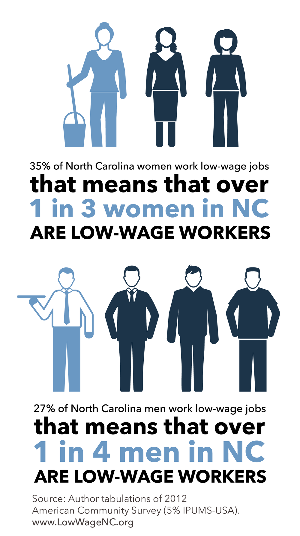 demographics the state of low wage north carolina the graphs below show the age distribution of north carolina by low wage earner status in comparison to the general population youth in the labor force