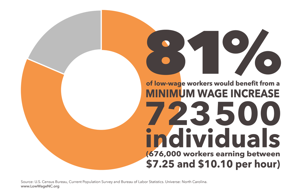Increasing North Carolina's minimum wage to $10.10 per hour would result in over $2.5 billion in paid wages being added into the state's economy annually.