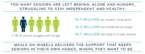 Learn the facts about senior hunger