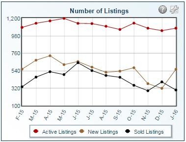 number of listings January 2016 gilbert arizona real estate.jpg