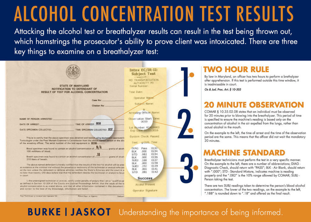 Infographic on Alcohol Concentration Test Results and your DUI rights in Maryland
