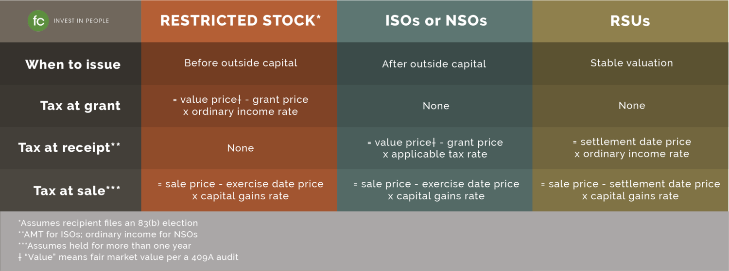 Granting Smarter Equity Restricted Stock Iso Nso Rsu Founders